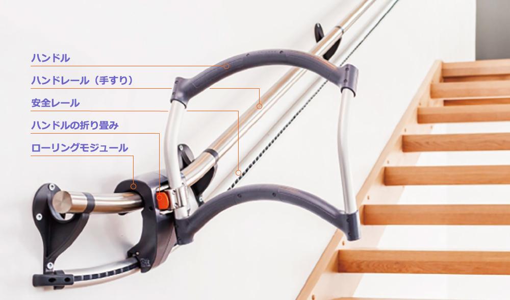 各部の名称|ハンドル・ハンドレール(手すり)・安全レール・ハンドルの折り畳み・ローリングモジュール